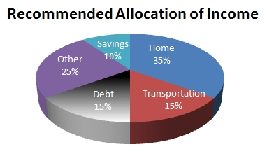 Allocation of Income
