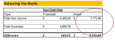 budget guide actual cash flow example