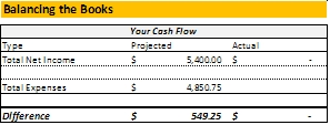 budget guide cash flow example