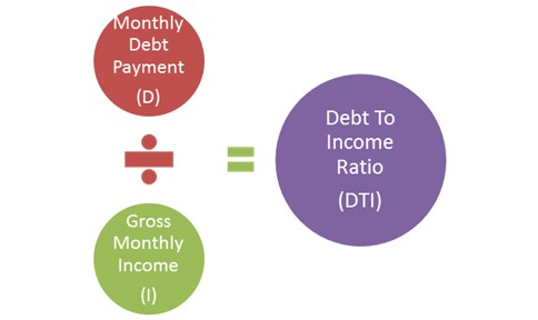 Debt to income ratio | GustanCho.com