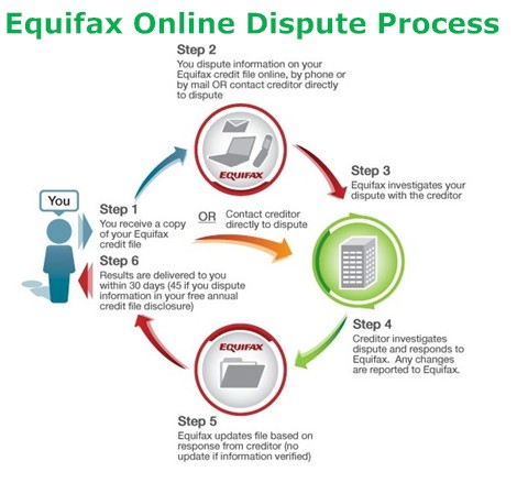 Credit Repair: Using Equifax Online Dispute Process