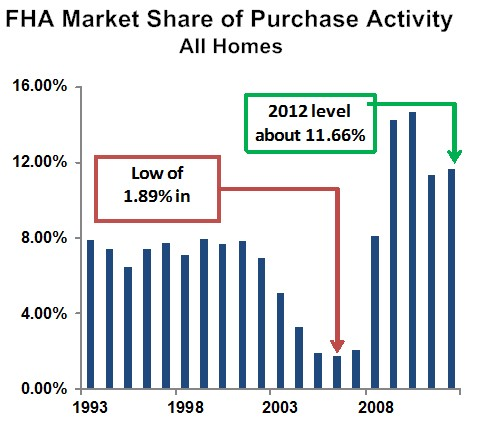 FHA Market Share of Purchase Mortgages