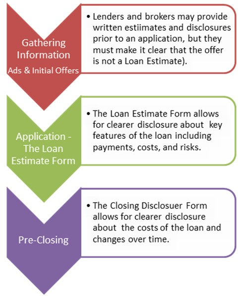 Mortgage Loan Disclosure Process
